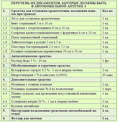 Автомобильная аптечка 2016 Украина Состав Собрать самому Перечень