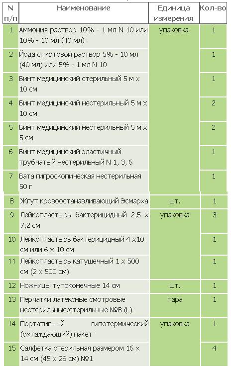 Автомобильная аптечка 2016 Беларусь Состав Собрать самому Перечень