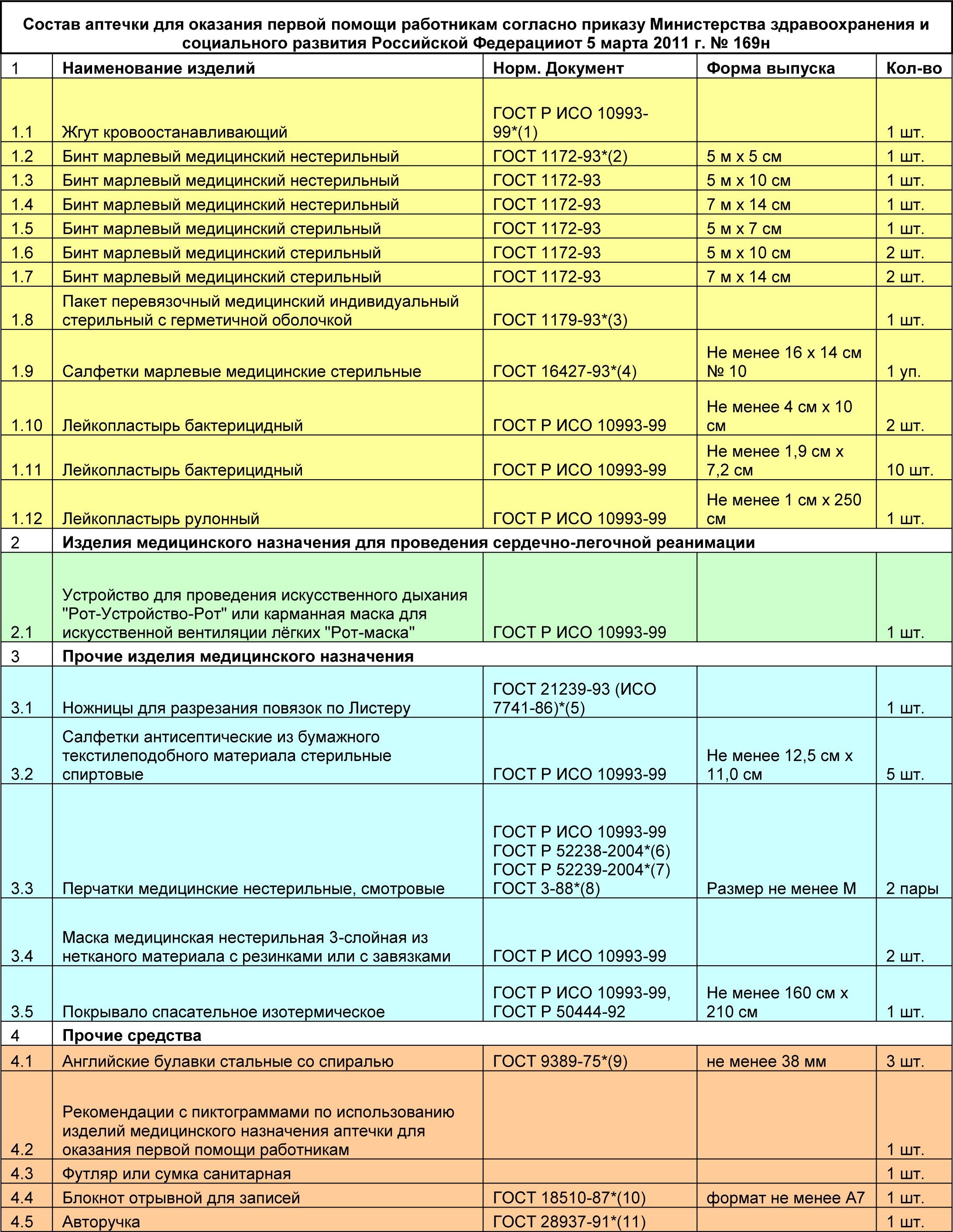 Состав аптечки для оказания первой помощи работникам согласно приказу 169н
