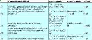 аптечка для оказания первой помощи работникам по приказу 169н Состав 3