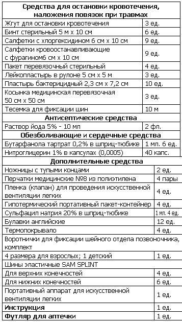Аптечка в автобус 2016 и 2017 Украина Состав Приказ Перечень