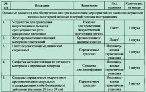 Состав аптечки КИМГЗ Комплект индивидуальной гражданской защиты Приказ №70 №23